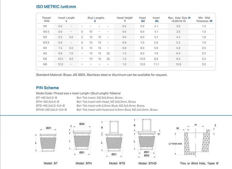 BTS型热熔螺母工程数据图