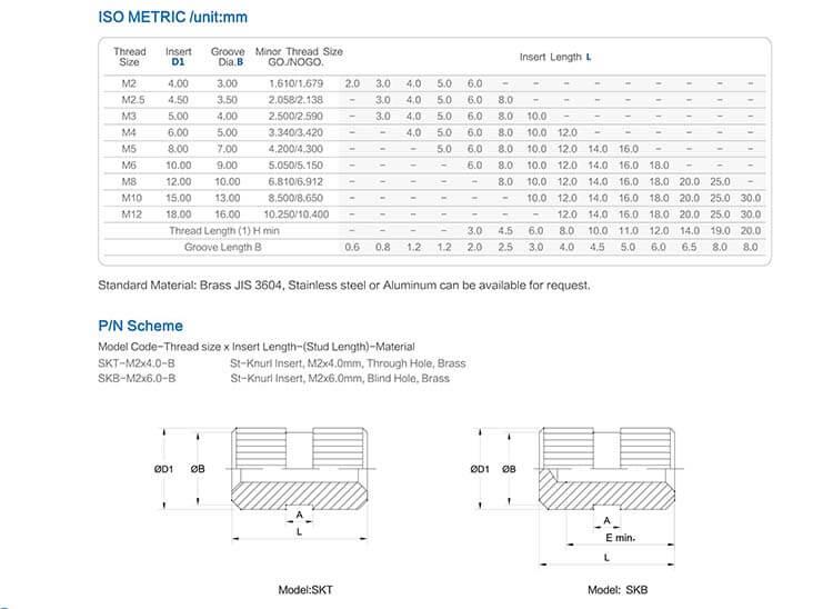 SKT型注塑螺母工程数据