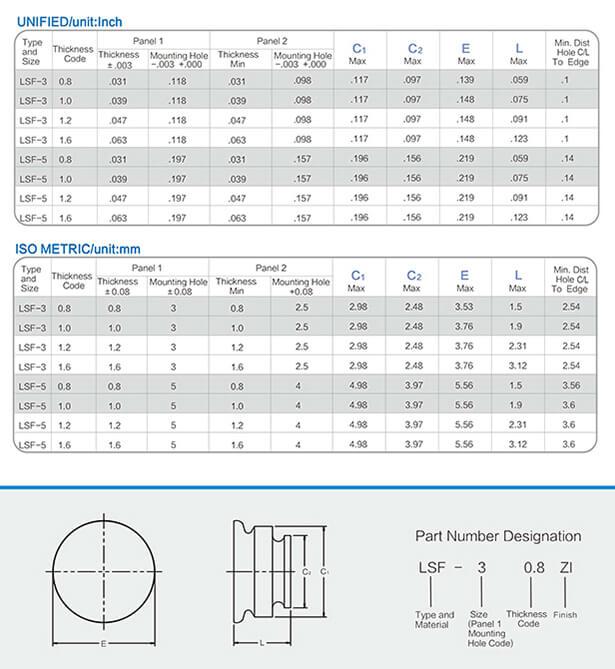 SF双面板紧固件工程数据