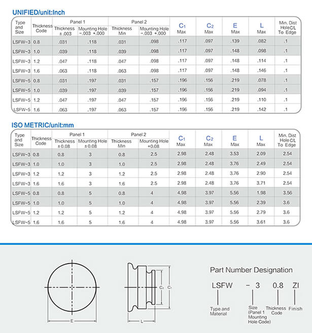 SFK双面板紧固件工程数据